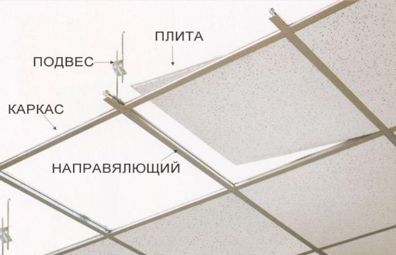 Подвесная система для потолка Армстронг